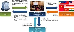 アジア富裕層マーケティング研究会イメージ図
